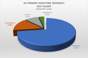 NCHEP Primary Nighttime Residency